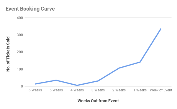Event Booking Curve